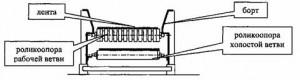 Конвейеры ленточные специальные для транспортирования короткомерной древесины  КЛСД